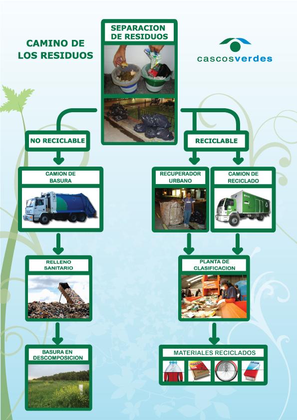 Proceso De Reciclaje Del Plastico En Chile