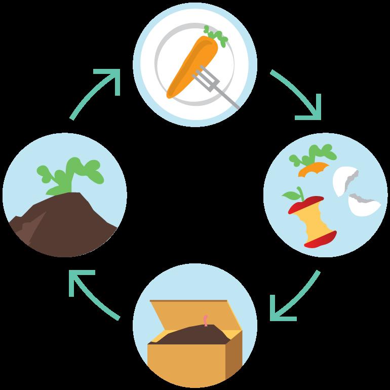 Compost paso a paso el blog de for Suelo organico dibujo animado
