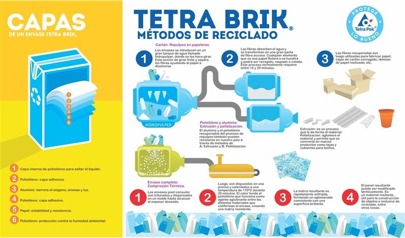 Tetra Brik Reciclado
